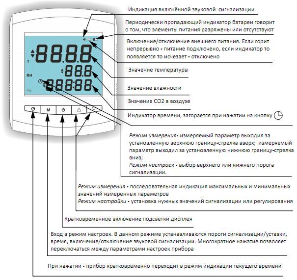 Измеритель качества воздуха, символы