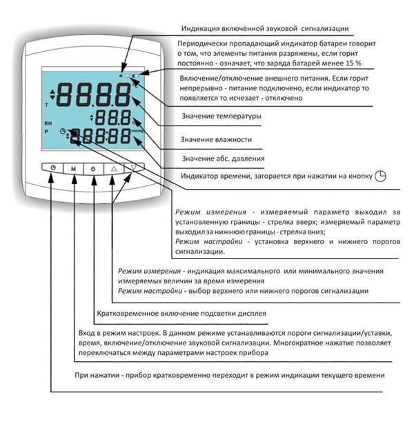 Табло измерителя температуры, влажности и давления