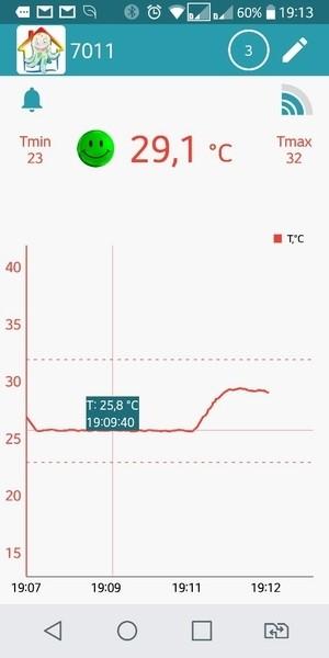 Мониторинг температуры в виде графика WT-52