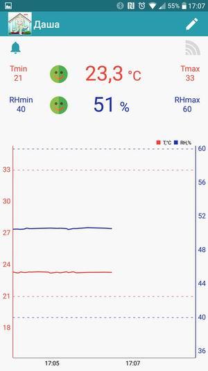 Мониторинг температуры и влажностив виде графика WT-52