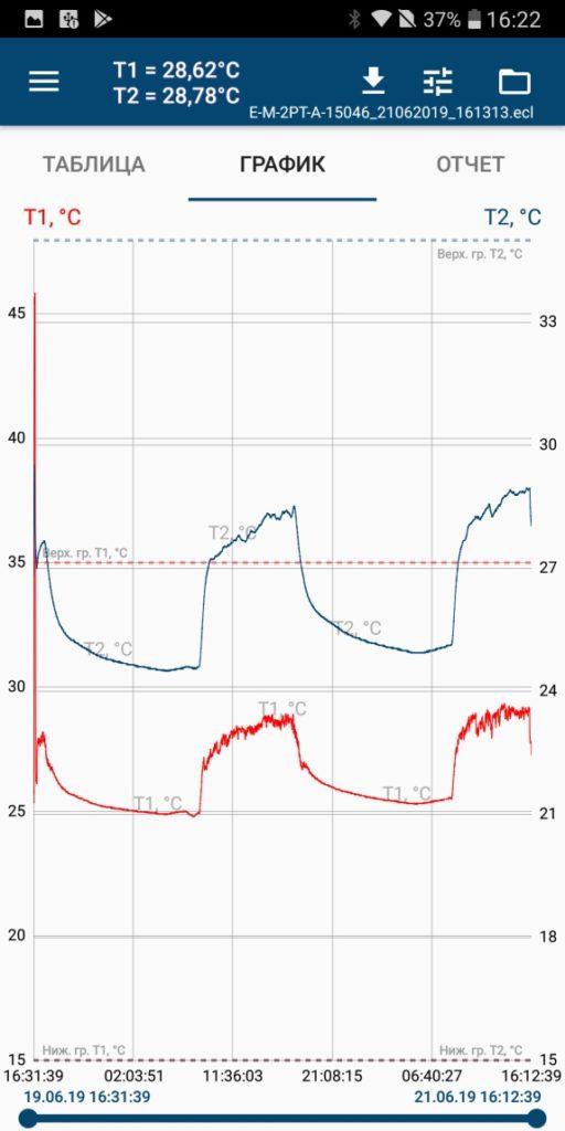 Данные в виде графика EClerk-M