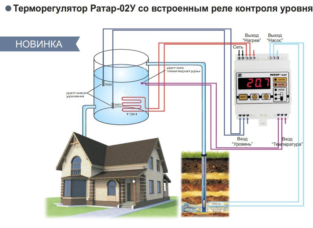 Приборы для умного дома