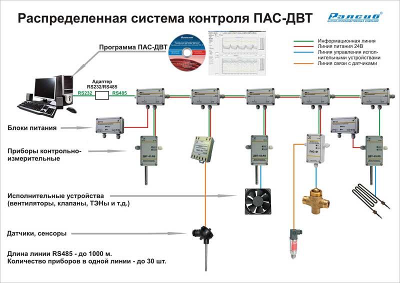 Система контроля температуры и влажности ПАС-ДВТ